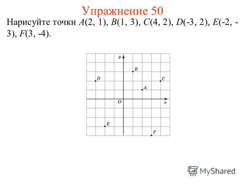 Упражнение 50 Нарисуйте точки A(2, 1), B(1, 3), C(4, 2), D(-3, 2), E(-2, - 3), F(3, -4).