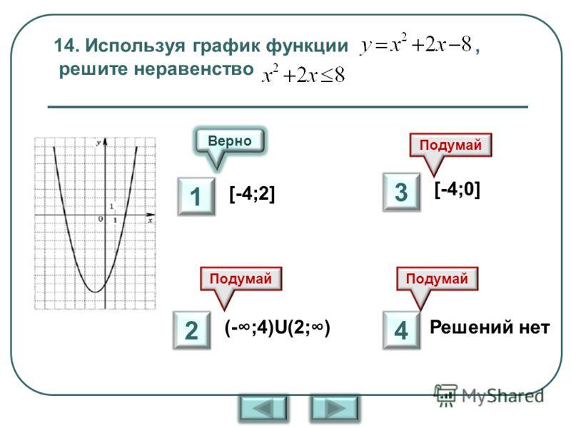14. Используя график функции, решите неравенство [-4;2] (-;4)U(2;) [-4;0] Решений нет Верно Подумай 1 2 3 4