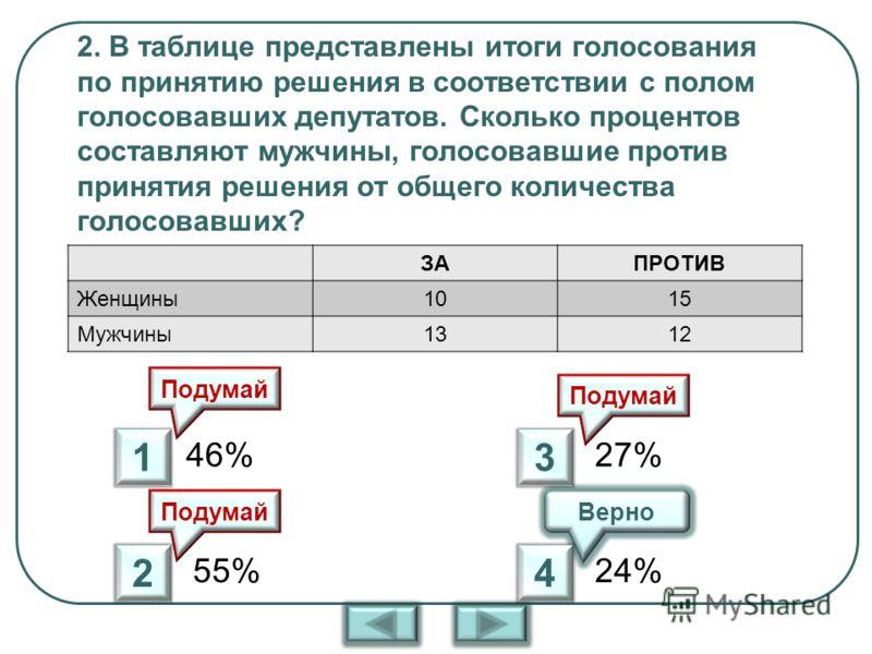 2. В таблице представлены итоги голосования по принятию решения в соответствии с полом голосовавших депутатов. Сколько процентов составляют мужчины, голосовавшие против принятия решения от общего количества голосовавших? ЗАПРОТИВ Женщины1015 Мужчины1