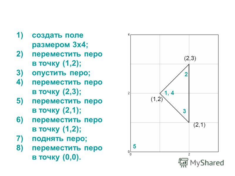 1)создать поле размером 3х4; 2)переместить перо в точку (1,2); 3)опустить перо; 4)переместить перо в точку (2,3); 5)переместить перо в точку (2,1); 6)переместить перо в точку (1,2); 7)поднять перо; 8)переместить перо в точку (0,0). (1,2) (2,3) (2,1)