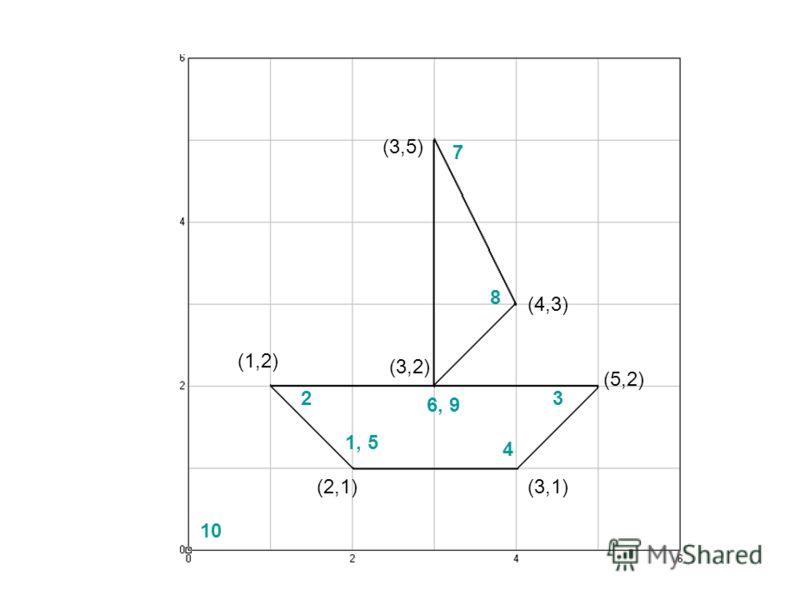 1, 5 2 6, 9 3 4 7 8 10 (2,1) (3,1) (5,2) (1,2) (3,2) (3,5) (4,3)