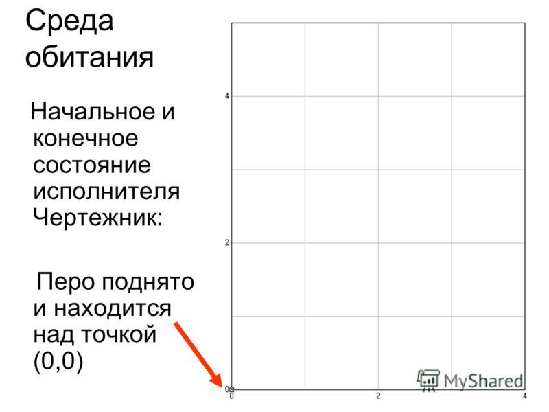 Среда обитания Начальное и конечное состояние исполнителя Чертежник: Перо поднято и находится над точкой (0,0)