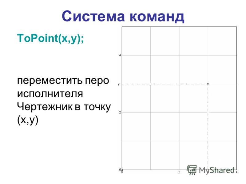 Система команд ToPoint(x,y); переместить перо исполнителя Чертежник в точку (x,y)