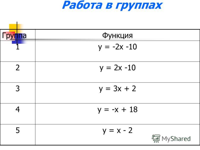 Работа в группах ГруппаФункция 1у = -2х -10 2у = 2х -10 3у = 3х + 2 4у = -х + 18 5у = х - 2