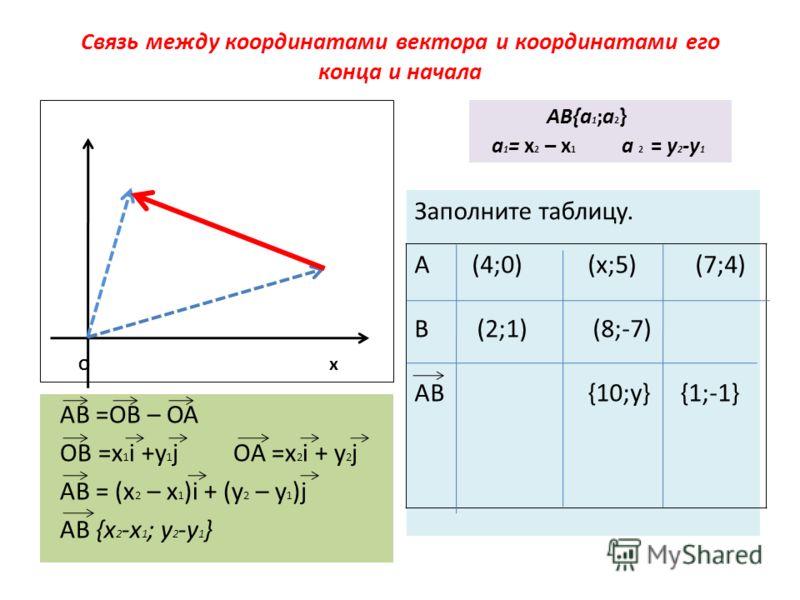 Связь между координатами вектора и координатами его конца и начала О х АВ =ОВ – ОА ОВ =x 1 i +y 1 j OA =x 2 i + y 2 j AB = (x 2 – x 1 )i + (y 2 – y 1 )j AB {x 2 -x 1 ; y 2 -y 1 } AB{a 1 ;a 2 } a 1 = x 2 – x 1 a 2 = y 2 -y 1 Заполните таблицу. А (4;0)