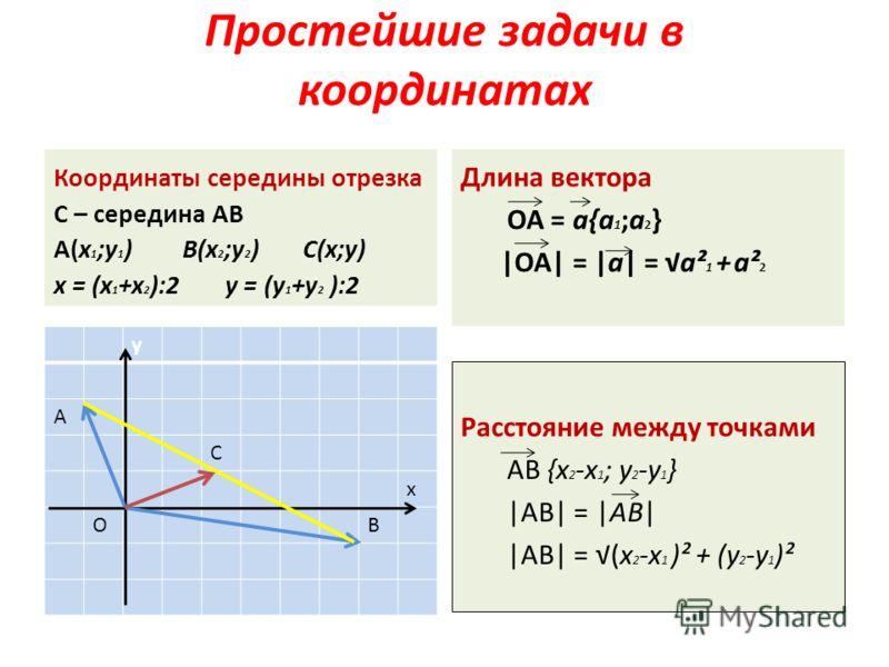 Простейшие задачи в координатах Координаты середины отрезка С – середина АВ А(x 1 ;y 1 ) В(x 2 ;y 2 ) С(х;у) х = (x 1 +x 2 ):2 у = (y 1 +y 2 ):2 у А С х ОВ Длина вектора ОА = а{a 1 ;a 2 } |ОА| = |а| = a² 1 + a² 2 Расстояние между точками AB {x 2 -x 1