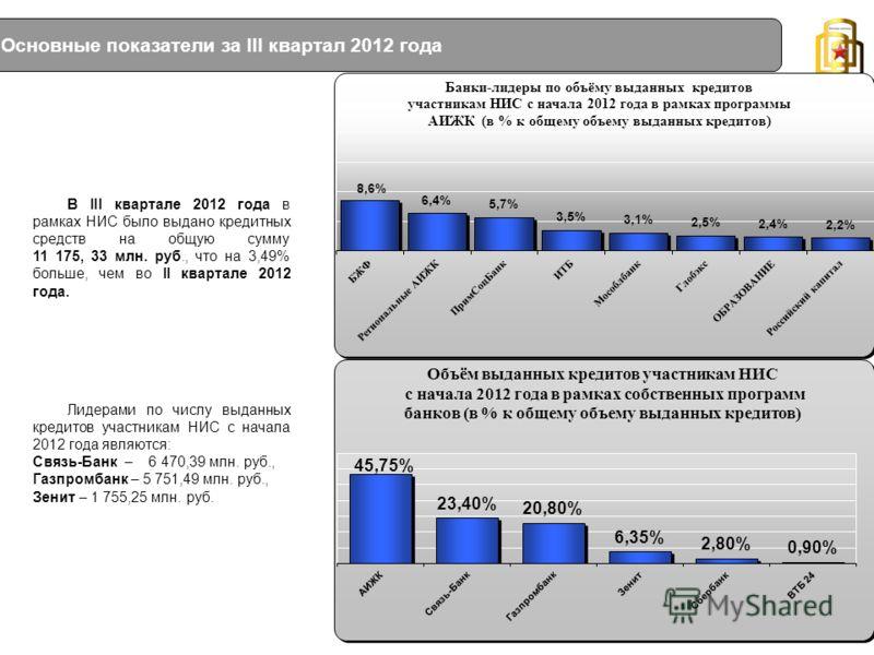 Основные показатели за III квартал 2012 года В III квартале 2012 года в рамках НИС было выдано кредитных средств на общую сумму 11 175, 33 млн. руб., что на 3,49% больше, чем во II квартале 2012 года. Лидерами по числу выданных кредитов участникам НИ