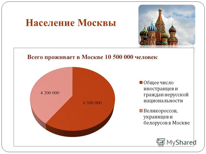 Население Москвы
