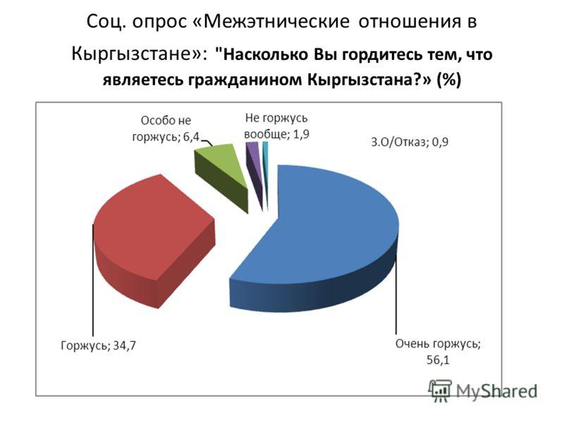 Соц. опрос «Межэтнические отношения в Кыргызстане»: Насколько Вы гордитесь тем, что являетесь гражданином Кыргызстана?» (%)