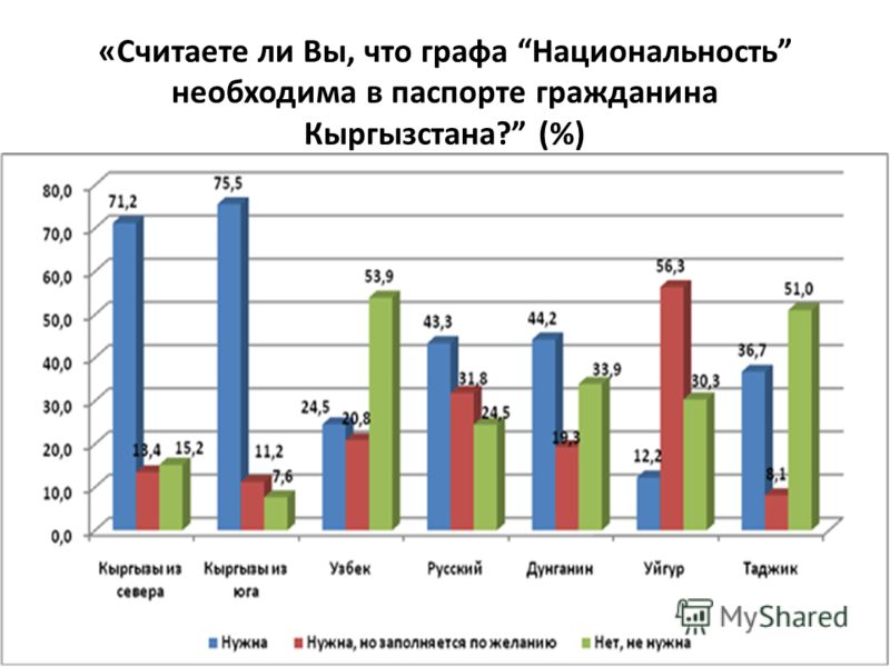 «Считаете ли Вы, что графа Национальность необходима в паспорте гражданина Кыргызстана? (%)