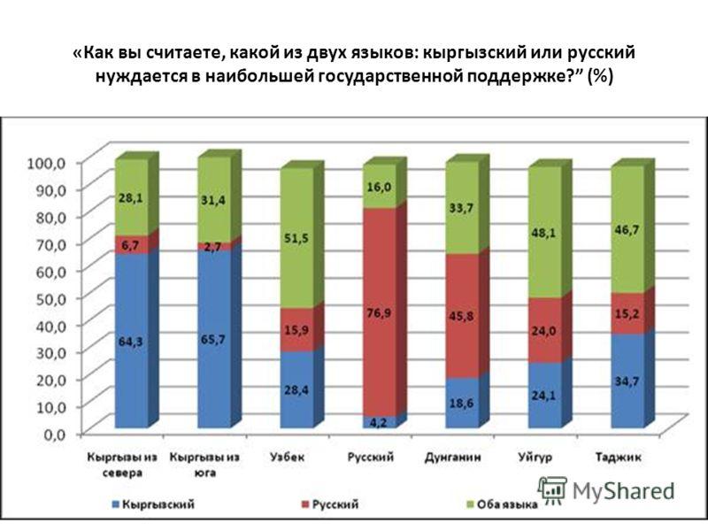 «Как вы считаете, какой из двух языков: кыргызский или русский нуждается в наибольшей государственной поддержке? (%)