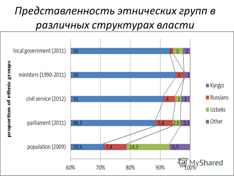 Представленность этнических групп в различных структурах власти