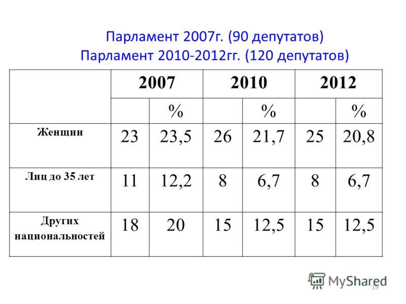 19 Парламент 2007г. (90 депутатов) Парламент 2010-2012гг. (120 депутатов) 200720102012 %% Женщин 2323,52621,72520,8 Лиц до 35 лет 1112,286,78 Других национальностей 18201512,51512,5