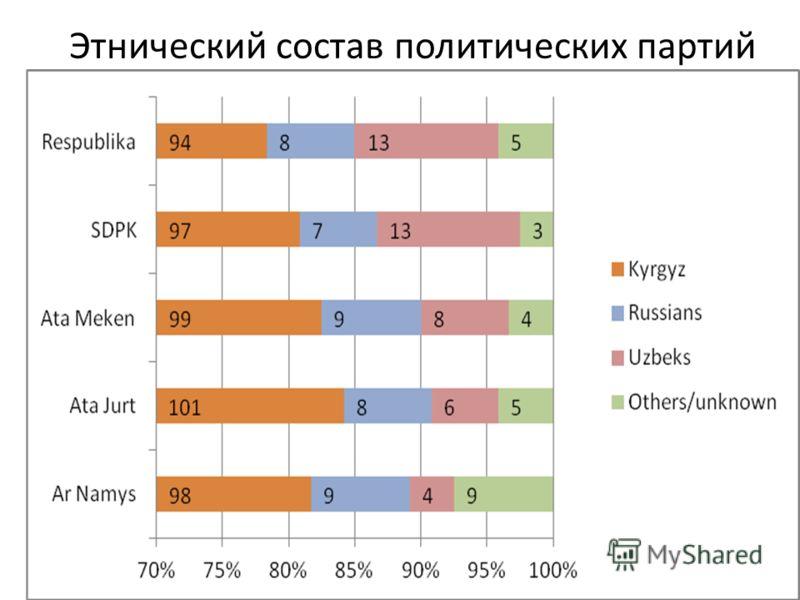 Этнический состав политических партий