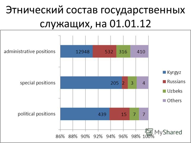 Этнический состав государственных служащих, на 01.01.12
