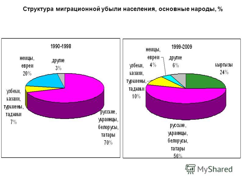 Структура миграционной убыли населения, основные народы, %