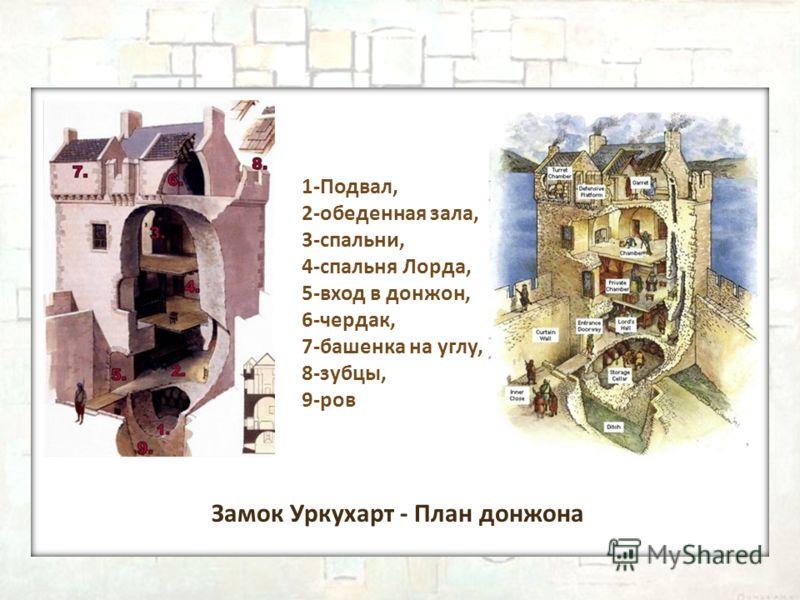 Замок Уркухарт - План донжона 1-Подвал, 2-обеденная зала, 3-спальни, 4-спальня Лорда, 5-вход в донжон, 6-чердак, 7-башенка на углу, 8-зубцы, 9-ров
