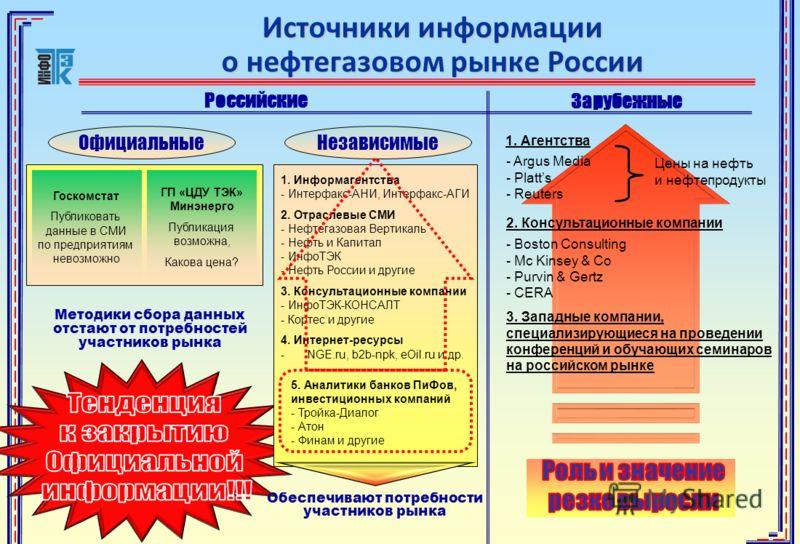 1. Информагентства - Интерфакс-АНИ, Интерфакс-АГИ 2. Отраслевые СМИ - Нефтегазовая Вертикаль - Нефть и Капитал - ИнфоТЭК - Нефть России и другие 3. Консультационные компании - ИнфоТЭК-КОНСАЛТ - Кортес и другие 4. Интернет-ресурсы -NGE.ru, b2b-npk, eO