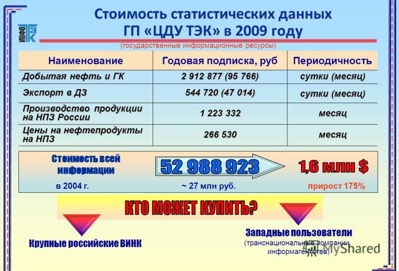 Стоимость статистических данных ГП «ЦДУ ТЭК» в 2009 году НаименованиеГодовая подписка, рубПериодичность Добытая нефть и ГК 2 912 877 (95 766) сутки (месяц) Экспорт в ДЗ 544 720 (47 014) сутки (месяц) Производство продукции на НПЗ России 1 223 332 мес