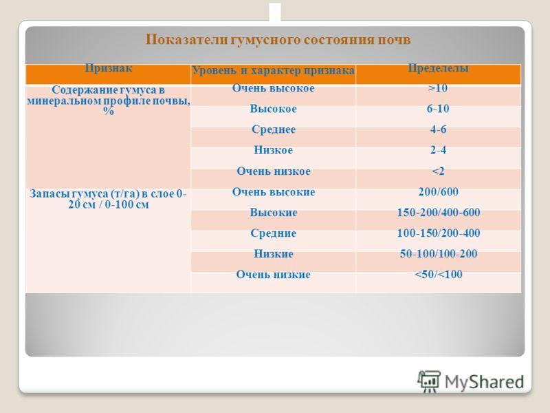 Признак Уровень и характер признака Пределелы Содержание гумуса в минеральном профиле почвы, % Очень высокое>10 Высокое6-10 Среднее4-6 Низкое2-4 Очень низкое