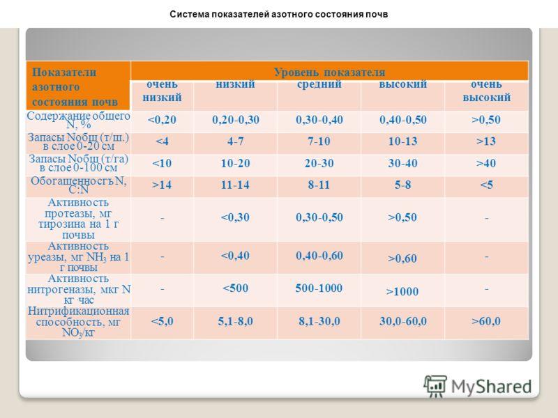 Показатели азотного состояния почв Уровень показателя очень низкий среднийвысокий очень высокий Содержание общего N, % 0,50 Запасы Nобщ (т/ш.) в слое 0-20 см 13 Запасы Noбщ (т/га) в слое 0-100 см 40 Обогащенносгъ N, C:N >1411-148-115-8