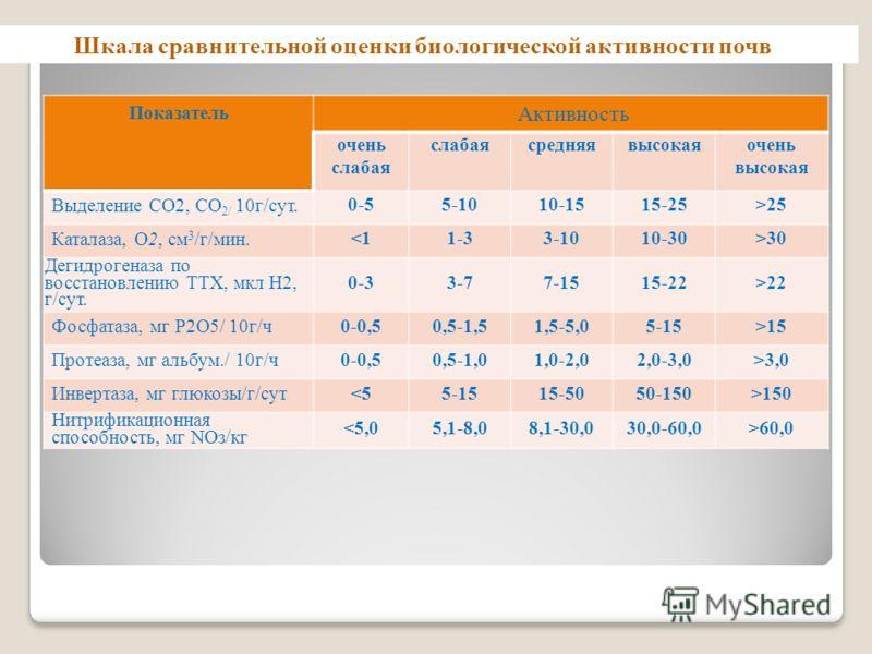 Показатель Активность очень слабая средняявысокаяочень высокая Выделение СО2, СО 2/ 10г/сут. 0-55-1010-1515-25>25 Каталаза, О2, см 3 /г/мин. 30 Дегидрогеназа по восстановлению ТТХ, мкл Н2, г/сут. 0-33-77-1515-22>22 Фосфатаза, мг Р2О5/ 10г/ч 0-0,50,5-