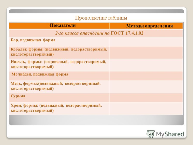 Показатели Методы определения 2-го класса опасности по ГОСТ 17.4.1.02 Бор, подвижная форма Кобальт, формы: (подвижный, водорастворимый, кислоторастворимый) Никель, формы: (подвижный, водорастворимый, кислоторастворимый) Молибден, подвижная форма Медь