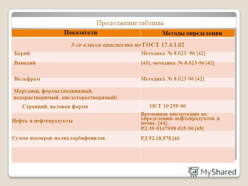 Показатели Методы определения 3-го класса опасности по ГОСТ 17.4.1.02 БарийМетодика 8.023 -96 [42] Ванадий[43], методика 8.023-96 [42] ВольфрамМетодика 8.023-96 [42] Марганец, формы:(подвижный, водорастворимый, кислоторастворимый) Стронций, валовая ф