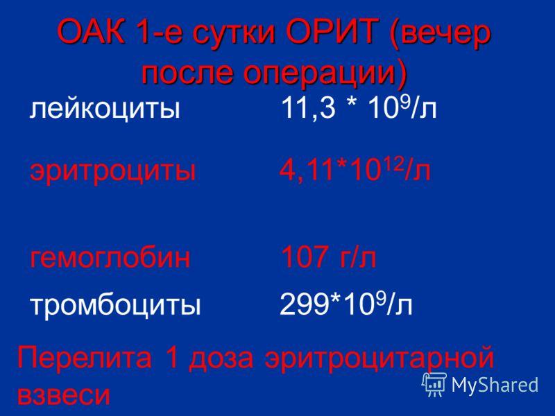лейкоциты11,3 * 10 9 /л эритроциты4,11*10 12 /л гемоглобин107 г/л тромбоциты299*10 9 /л ОАК 1-е сутки ОРИТ (вечер после операции) Перелита 1 доза эритроцитарной взвеси