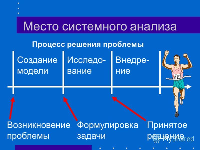 Место системного анализа Физика Химия Биология История Политология ……… Теория систем