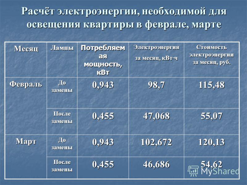 Расчёт электроэнергии, необходимой для освещения квартиры в феврале, марте МесяцЛампы Потребляем ая мощность, кВт Электроэнергия за месяц, кВт·ч Стоимость электроэнергии за месяц, руб. Февраль До замены 0,94398,7115,48 После замены 0,45547,06855,07 М