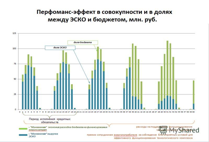 Слайд 8 Перфоманс-эффект в совокупности и в долях между ЭСКО и бюджетом, млн. руб.
