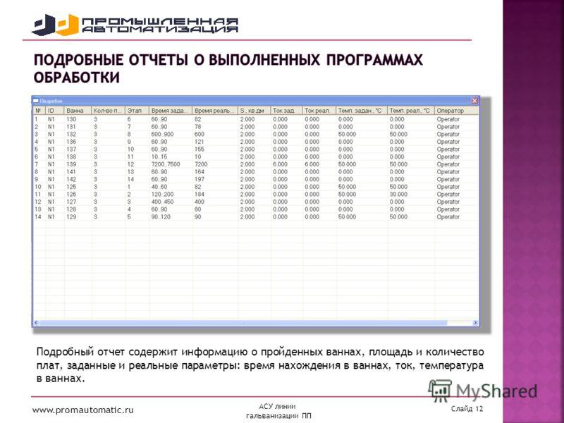 www.promautomatic.ru Слайд 12 АСУ линии гальванизации ПП Подробный отчет содержит информацию о пройденных ваннах, площадь и количество плат, заданные и реальные параметры: время нахождения в ваннах, ток, температура в ваннах.