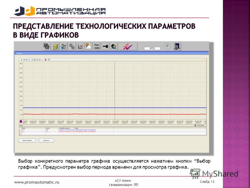 www.promautomatic.ru Слайд 13 АСУ линии гальванизации ПП Выбор конкретного параметра графика осуществляется нажатием кнопки Выбор графика. Предусмотрен выбор периода времени для просмотра графика.