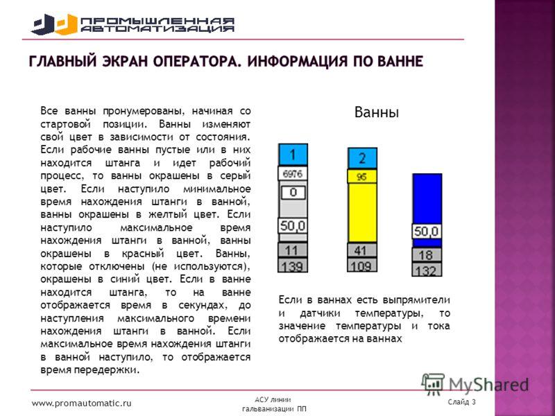 www.promautomatic.ru Слайд 3 АСУ линии гальванизации ПП Все ванны пронумерованы, начиная со стартовой позиции. Ванны изменяют свой цвет в зависимости от состояния. Если рабочие ванны пустые или в них находится штанга и идет рабочий процесс, то ванны