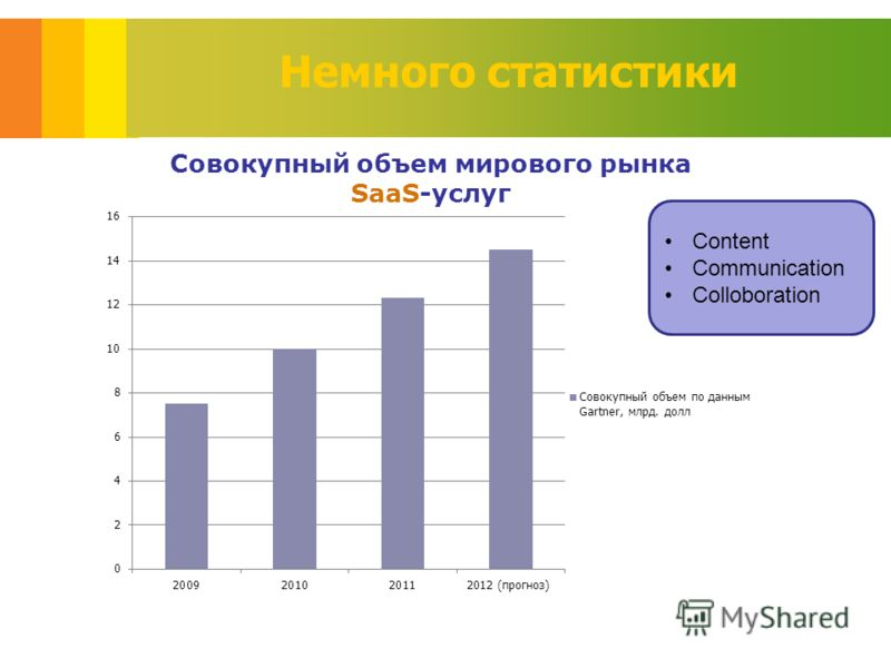 Немного статистики Content Communication Colloboration
