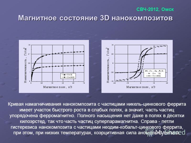 Магнитное состояние 3D нанокомпозитов Кривая намагничивания нанокомпозита с частицами никель-цинкового феррита имеет участок быстрого роста в слабых полях, а значит, часть частиц упорядочена ферромагнитно. Полного насыщения нет даже в полях в десятки