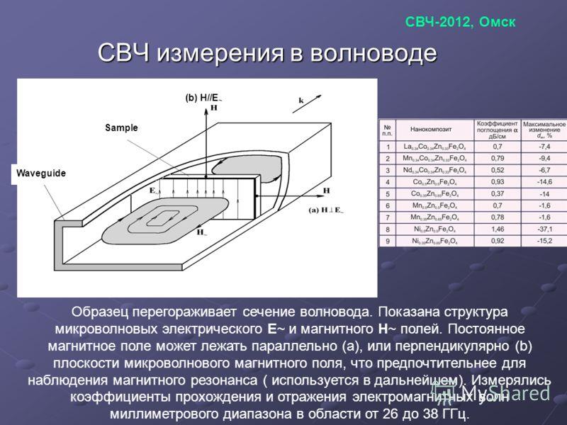 СВЧ измерения в волноводе Sample Waveguide (b) H//E ~ Образец перегораживает сечение волновода. Показана структура микроволновых электрического E~ и магнитного H~ полей. Постоянное магнитное поле может лежать параллельно (a), или перпендикулярно (b)