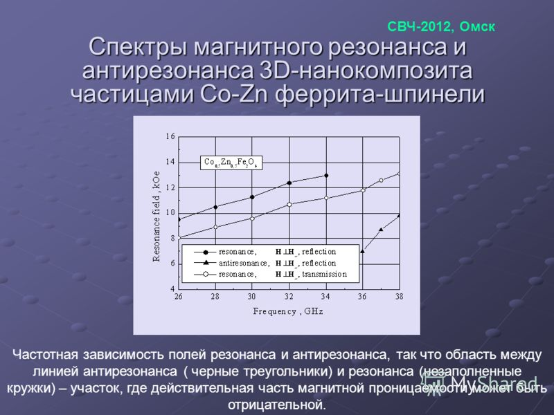 Спектры магнитного резонанса и антирезонанса 3D-нанокомпозита частицами Co-Zn феррита-шпинели Частотная зависимость полей резонанса и антирезонанса, так что область между линией антирезонанса ( черные треугольники) и резонанса (незаполненные кружки)