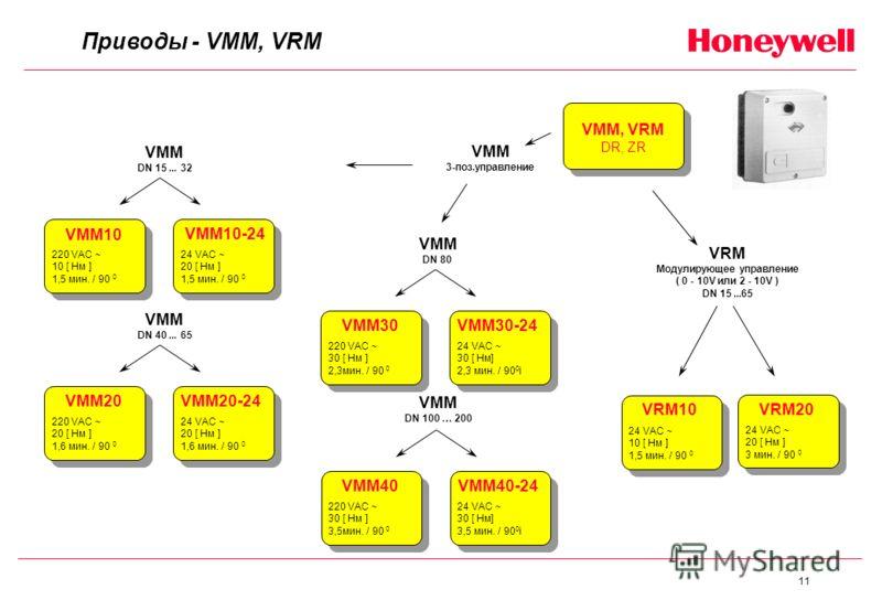 11 Приводы - VMM, VRM VMM, VRM DR, ZR VMM 3-поз.управление VRM Модулирующее управление ( 0 - 10V или 2 - 10V ) DN 15...65 VMM DN 40... 65 VMM DN 80 VMM20-24 24 VAC ~ 20 [ Нм ] 1,6 мин. / 90 0 VMM20 220 VAC ~ 20 [ Нм ] 1,6 мин. / 90 0 VRM20 24 VAC ~ 2