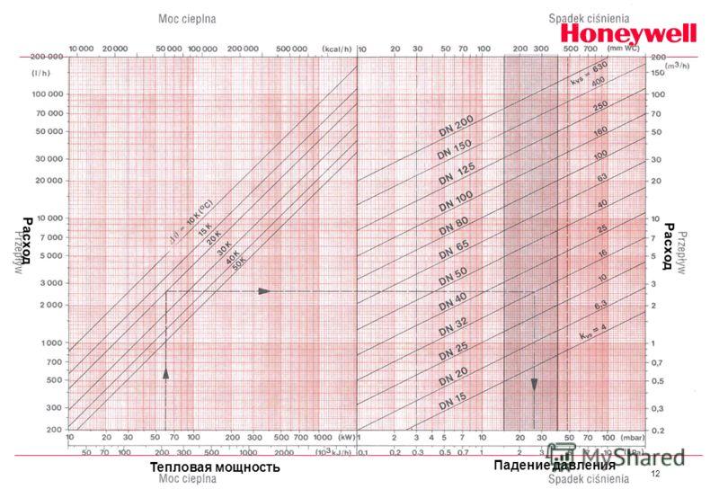 12 Тепловая мощность Падение давления Расход