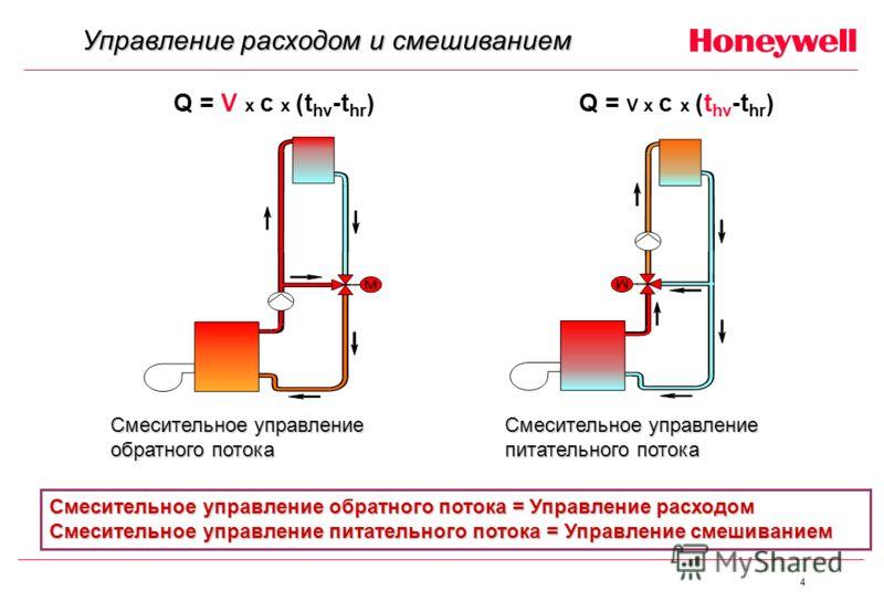 4 Управление расходом и смешиванием Q = V x c x (t hv -t hr ) Смесительное управление обратного потока Смесительное управление питательного потока Смесительное управление обратного потока = Управление расходом Смесительное управление питательного пот