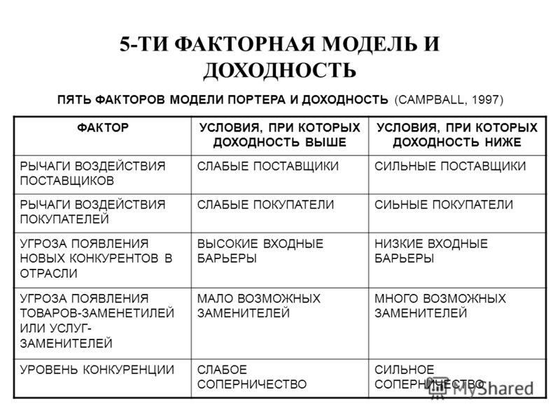 5-ТИ ФАКТОРНАЯ МОДЕЛЬ И ДОХОДНОСТЬ ПЯТЬ ФАКТОРОВ МОДЕЛИ ПОРТЕРА И ДОХОДНОСТЬ (СAMPBALL, 1997) ФАКТОРУСЛОВИЯ, ПРИ КОТОРЫХ ДОХОДНОСТЬ ВЫШЕ УСЛОВИЯ, ПРИ КОТОРЫХ ДОХОДНОСТЬ НИЖЕ РЫЧАГИ ВОЗДЕЙСТВИЯ ПОСТАВЩИКОВ СЛАБЫЕ ПОСТАВЩИКИСИЛЬНЫЕ ПОСТАВЩИКИ РЫЧАГИ ВО