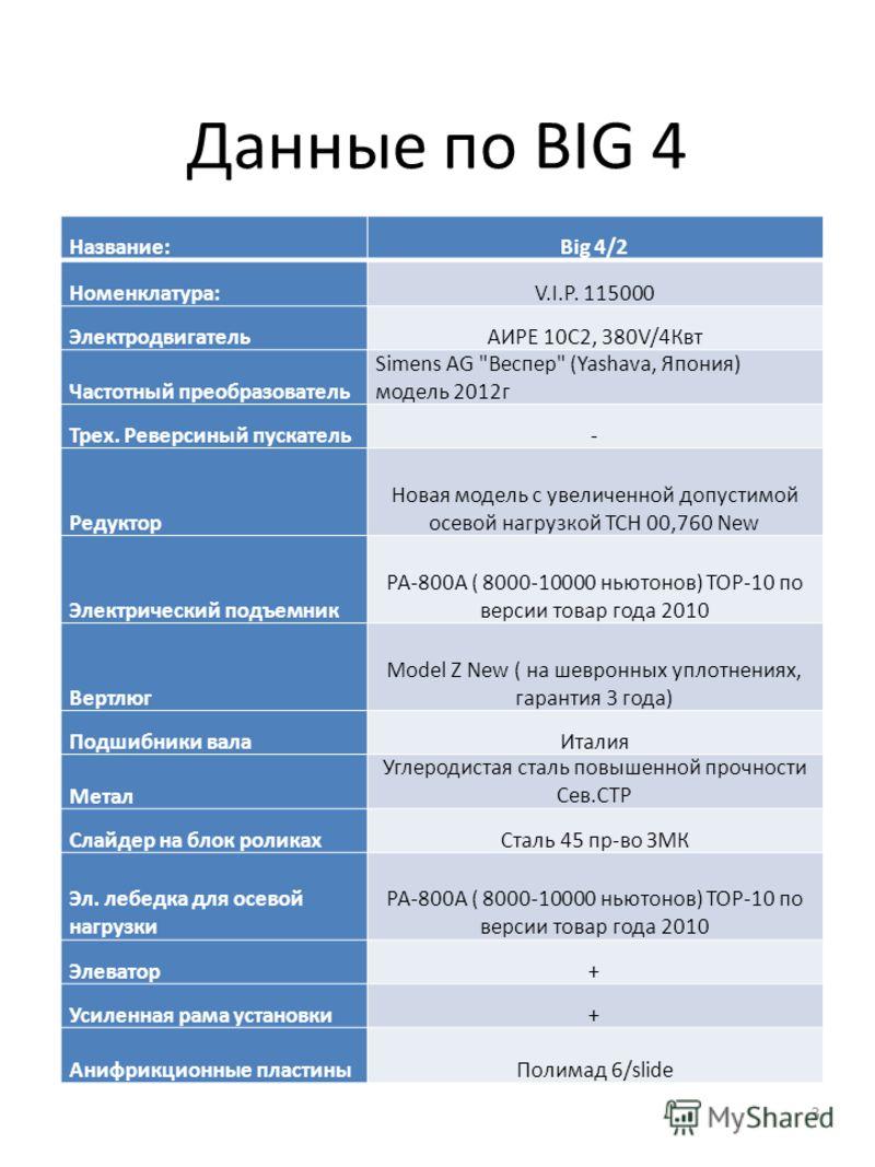 Данные по BIG 4 3 Название:Big 4/2 Номенклатура:V.I.P. 115000 ЭлектродвигательАИРЕ 10С2, 380V/4Квт Частотный преобразователь Simens AG