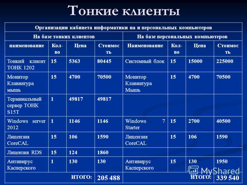 Тонкие клиенты Организации кабинета информатики на и персональных компьютеров На базе тонких клиентовНа базе персональных компьютеров наименованиеКол- во ЦенаСтоимос ть НаименованиеКол- во ЦенаСтоимос ть Тонкий клиент ТОНК 1202 15536380445Системный б