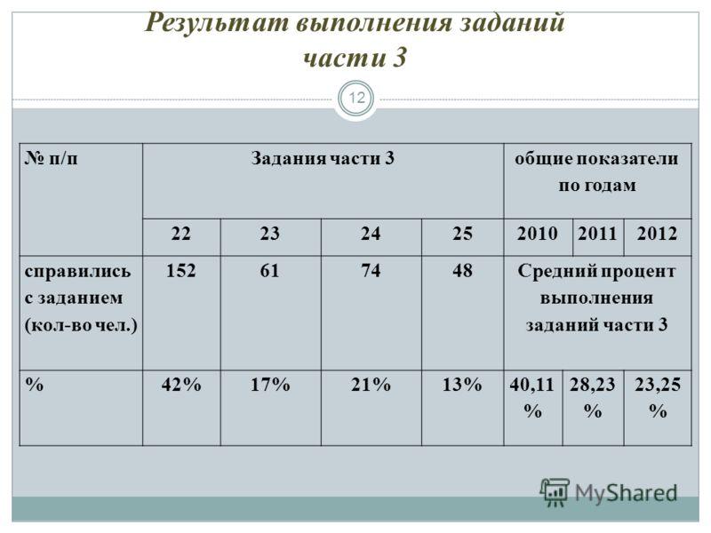 Результат выполнения заданий части 3 12 п/пЗадания части 3 общие показатели по годам 22232425201020112012 справились с заданием (кол-во чел.) 152617448 Средний процент выполнения заданий части 3 %42%17%21%13%40,11 % 28,23 % 23,25 %