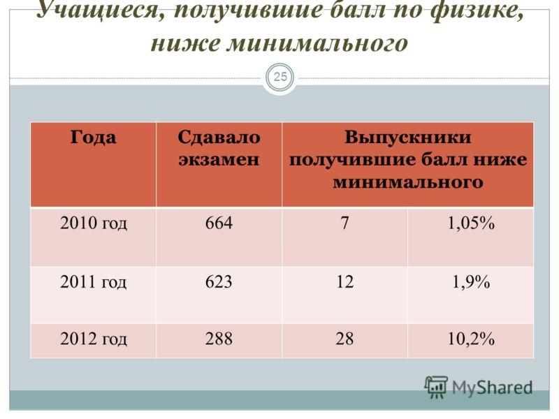 Учащиеся, получившие балл по физике, ниже минимального 25 ГодаСдавало экзамен Выпускники получившие балл ниже минимального 2010 год66471,05% 2011 год623121,9% 2012 год2882810,2%