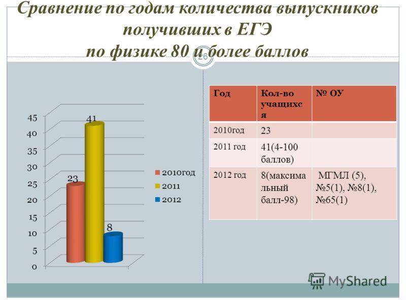 Сравнение по годам количества выпускников получивших в ЕГЭ по физике 80 и более баллов 26 ГодКол-во учащихс я ОУ 2010год 23 2011 год 41(4-100 баллов) 2012 год 8(максима льный балл-98) МГМЛ (5), 5(1), 8(1), 65(1)