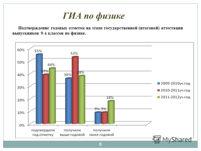 6 Подтверждение годовых отметок на этапе государственной (итоговой) аттестации выпускников 9-х классов по физике.