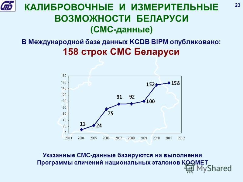 23 В Международной базе данных KCDB BIPM опубликовано: 158 строк СМС Беларуси Указанные СМС-данные базируются на выполнении Программы сличений национальных эталонов КООМЕТ КАЛИБРОВОЧНЫЕ И ИЗМЕРИТЕЛЬНЫЕ ВОЗМОЖНОСТИ БЕЛАРУСИ (СМС-данные)